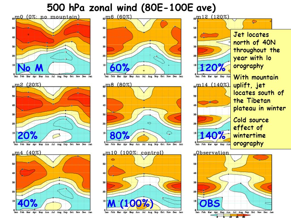 500 hPa zonal wind (80E-100E ave) No M 20% M (100%)40% 80% 60%120% 140% OBS Jet locates north of 40N throughout the year with lo orography With mounta