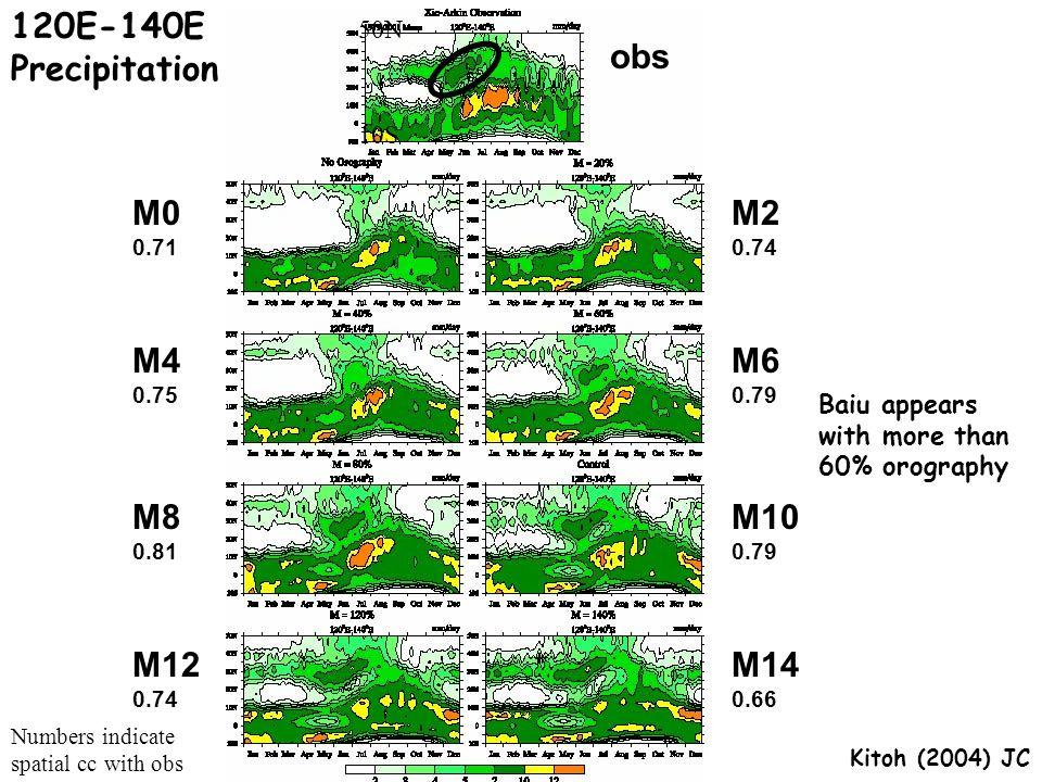 120E-140E Precipitation obs M4 0.75 M0 0.71 M8 0.81 M12 0.74 M2 0.74 M10 0.79 M6 0.79 M14 0.66 Numbers indicate spatial cc with obs 50N 10S Baiu appea