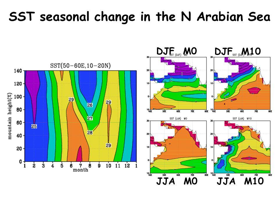 SST seasonal change in the N Arabian Sea DJF M0 JJA M10JJA M0 DJF M10