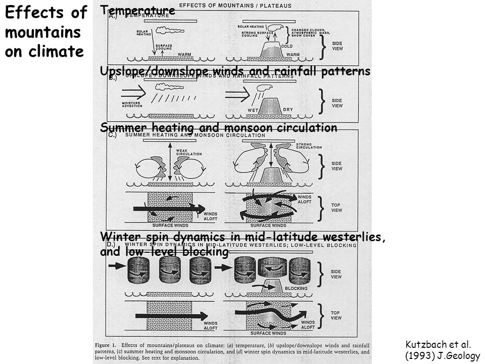 Kutzbach et al. (1993) J.Geology Effects of mountains on climate Summer heating and monsoon circulation Winter spin dynamics in mid-latitude westerlie