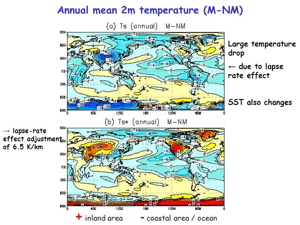 → lapse-rate effect adjustment of 6.5 K/km Annual mean 2m temperature (M-NM) + inland area - coastal area / ocean Large temperature drop ← due to laps
