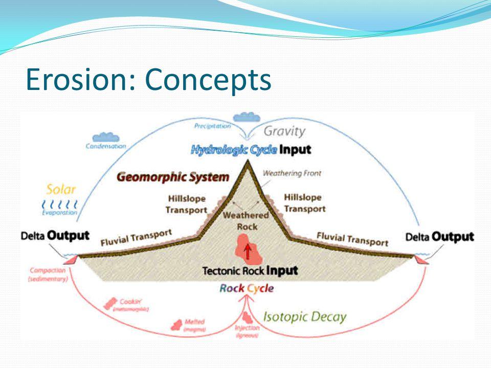 Erosion: Concepts