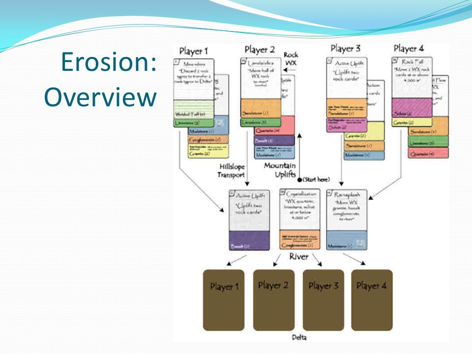 Erosion: Overview