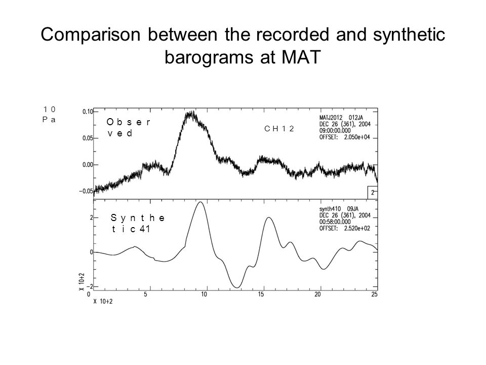 Comparison between the recorded and synthetic barograms at MAT 10 Pa CH12 Obser ved Synthe tic 41