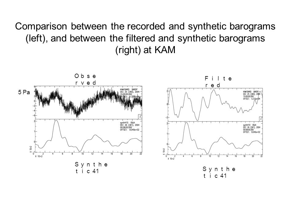 Comparison between the recorded and synthetic barograms (left), and between the filtered and synthetic barograms (right) at KAM Filte red Synthe tic 41 Obse rved Synthe tic 41 5 Pa