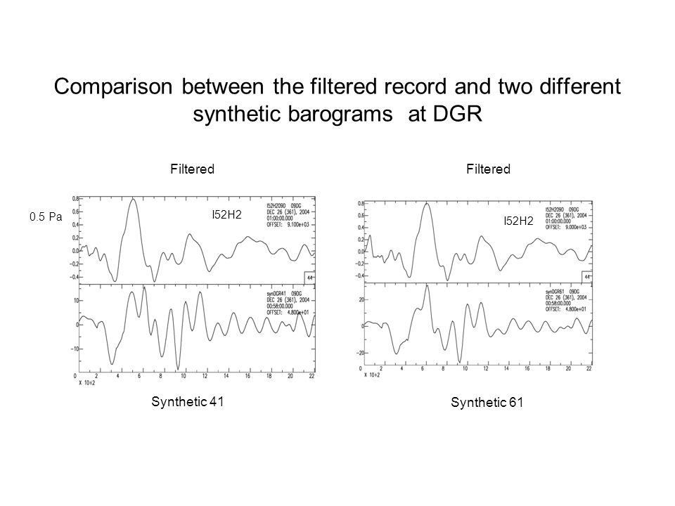 Comparison between the filtered record and two different synthetic barograms at DGR I52H2 Filtered Synthetic 41 0.5 Pa Filtered I52H2 Synthetic 61
