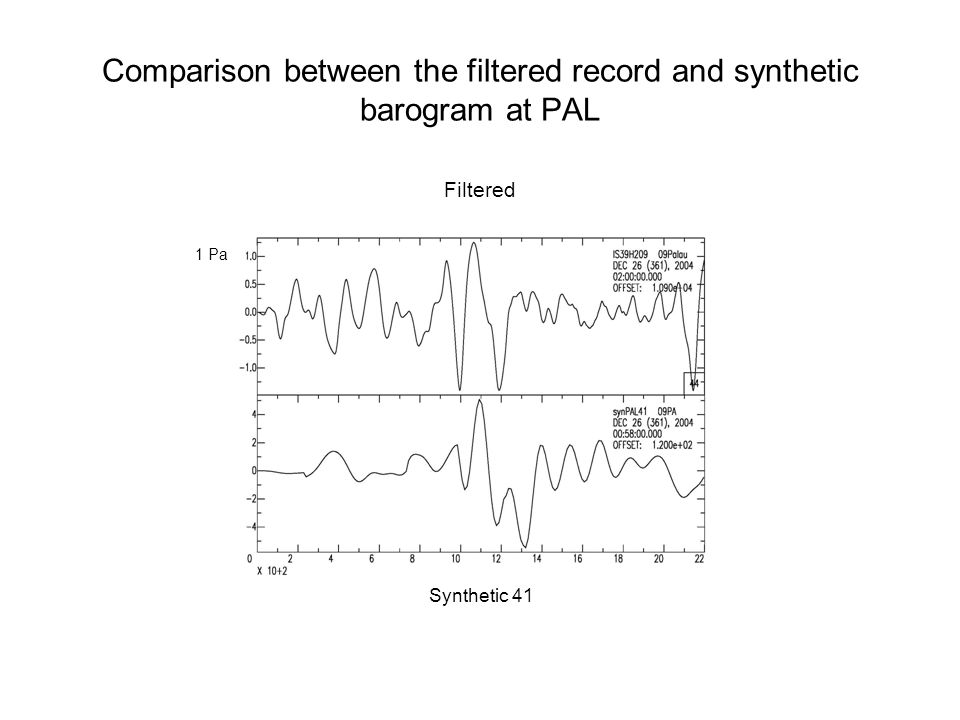 Comparison between the filtered record and synthetic barogram at PAL IS39H2 Filtered Synthetic 41 1 Pa