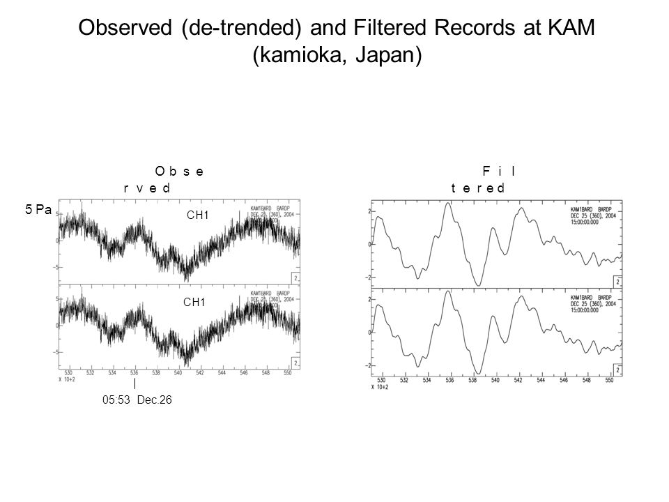 Observed (de-trended) and Filtered Records at KAM (kamioka, Japan) Fil ter e d Obse rved 5 Pa CH1 05:53 Dec.26