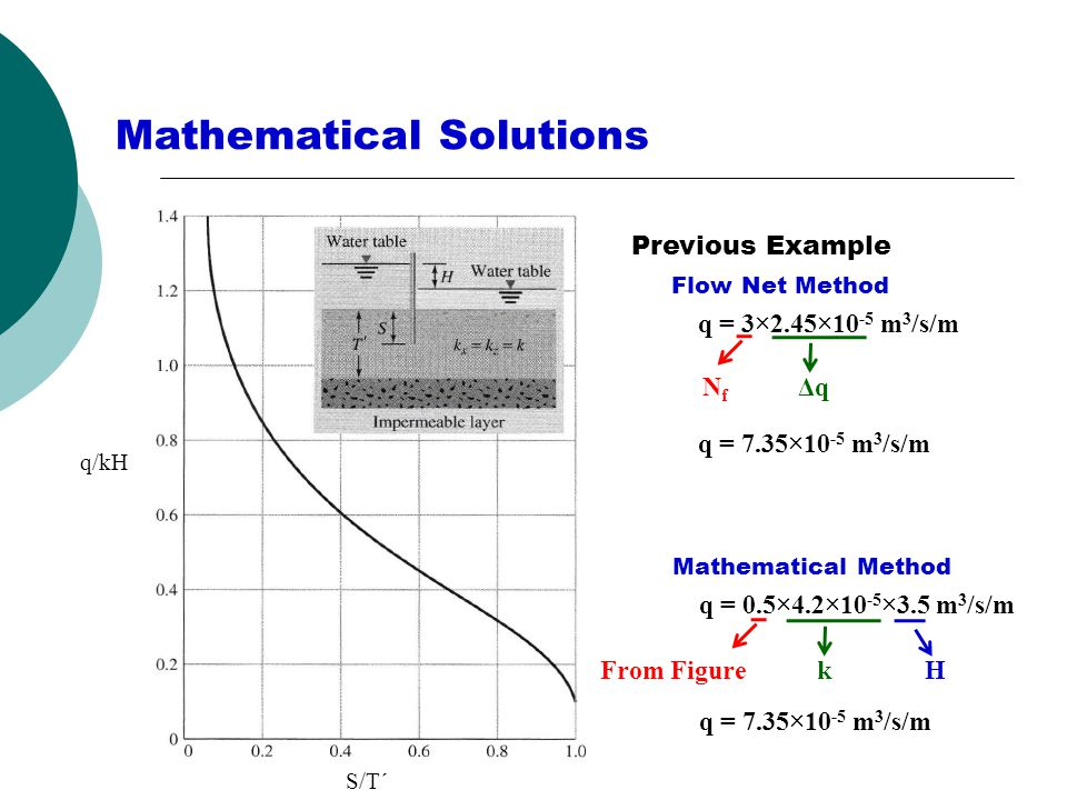 Mathematical Solutions S/T΄ q/kH Previous Example Flow Net Method q = 3×2.45×10 -5 m 3 /s/m Mathematical Method q = 0.5×4.2×10 -5 ×3.5 m 3 /s/m NfNf ΔqΔq q = 7.35×10 -5 m 3 /s/m From FigurekH