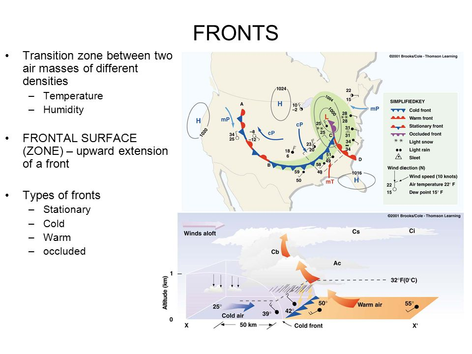 FRONTS Transition zone between two air masses of different densities –Temperature –Humidity FRONTAL SURFACE (ZONE) – upward extension of a front Types