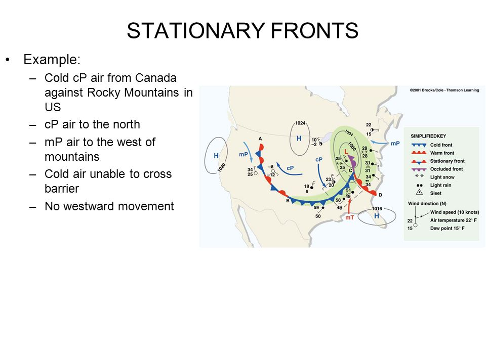 STATIONARY FRONTS Example: –Cold cP air from Canada against Rocky Mountains in US –cP air to the north –mP air to the west of mountains –Cold air unab