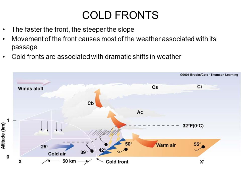 COLD FRONTS The faster the front, the steeper the slope Movement of the front causes most of the weather associated with its passage Cold fronts are a