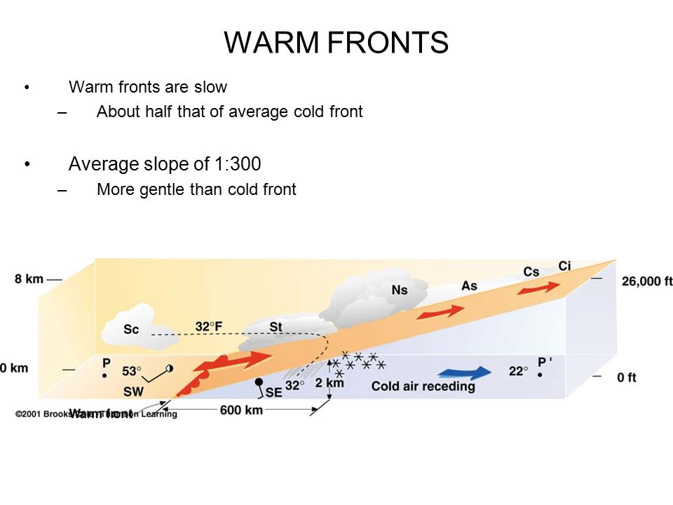 WARM FRONTS Warm fronts are slow –About half that of average cold front Average slope of 1:300 –More gentle than cold front