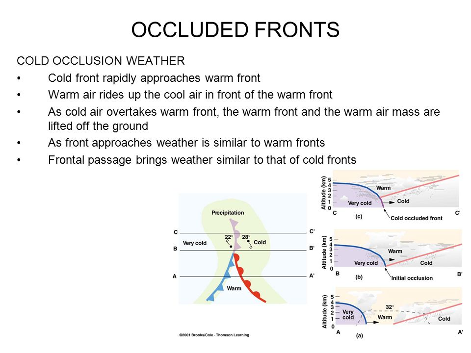 OCCLUDED FRONTS COLD OCCLUSION WEATHER Cold front rapidly approaches warm front Warm air rides up the cool air in front of the warm front As cold air