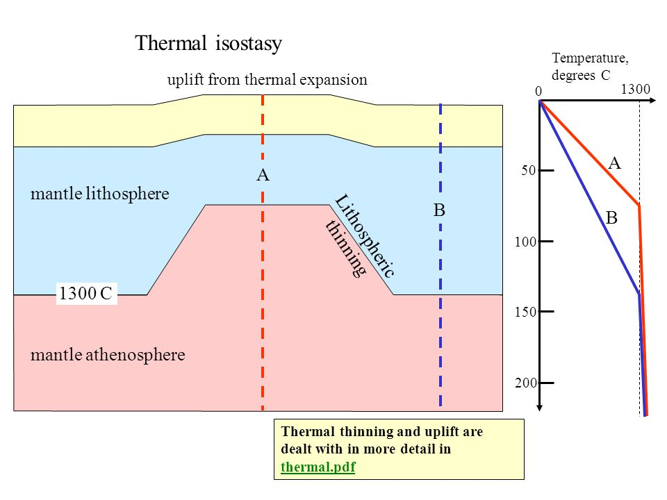 crust mantle lithosphere mantle athenosphere 1300 C Temperature, degrees C 0 1300 50 100 150 200 Thermal isostasy A B Lithospheric thinning uplift from thermal expansion A B Thermal thinning and uplift are dealt with in more detail in thermal.pdf