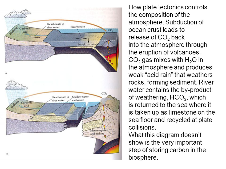 How plate tectonics controls the composition of the atmosphere.