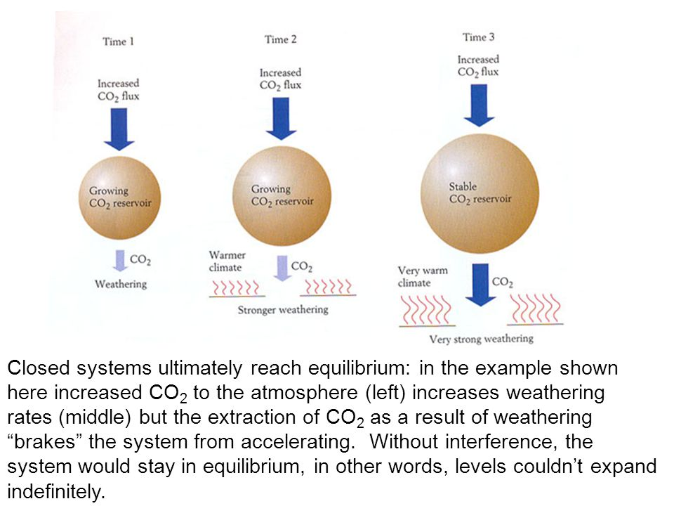 Closed systems ultimately reach equilibrium: in the example shown here increased CO 2 to the atmosphere (left) increases weathering rates (middle) but the extraction of CO 2 as a result of weathering brakes the system from accelerating.