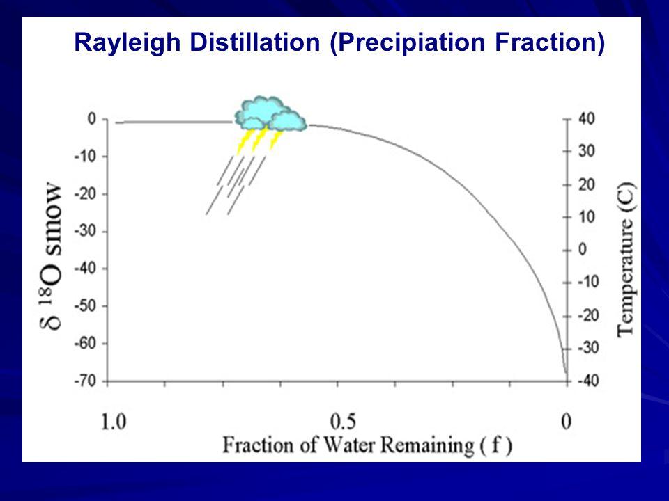 Rayleigh Distillation (Precipiation Fraction)