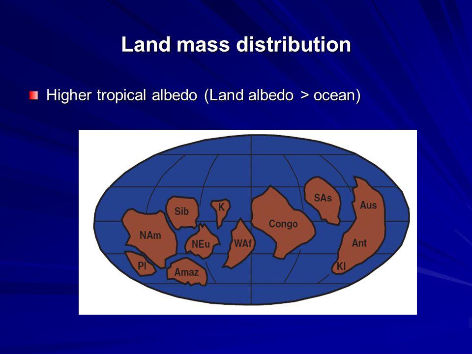 Land mass distribution Higher tropical albedo (Land albedo > ocean)