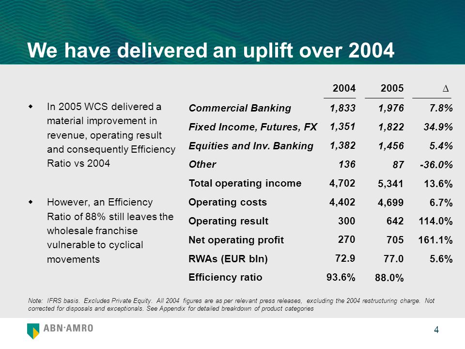 5 Improvements in 2004 loss-making product areas 2005 delivered an operating result uplift and an efficiency ratio improvement in loss- making product areas  Reduced dependency on Treasury and Lending - revenue shift towards Fixed Income & Treasury and Equities & Equity-related  In the first year of Transaction Banking as a cross-SBU product group we succeeded in moving that product area close to profitability Efficiency Ratio 2004 and 2005 (%) Lending Transaction Banking Fixed Income & Treasury Equities & Equity-related