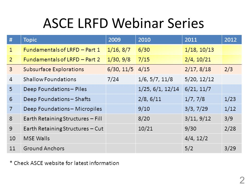 Presnetation Assumptions/References Basic knowledge of: – LRFD (previous webinars) – Basic Deep Foundation Design and Construction Primary References: – Section 10 of AASHTO (2010, 5 th Edition) – List of other references provided at end 3