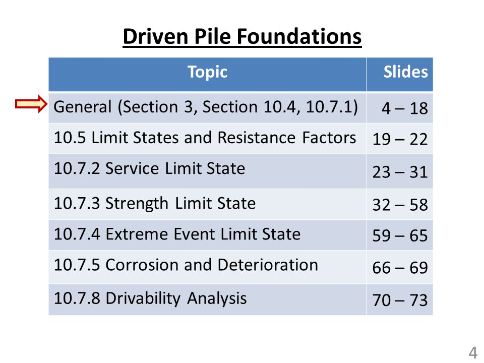 Driven Pile Time Dependent Effects (Article 10.7.3.4) Setup Relaxation RPRPRPRP RSRSRSRS RPRPRPRP RSRSRSRS RPRPRPRP RSRSRSRS RPRPRPRP RSRSRSRS 55