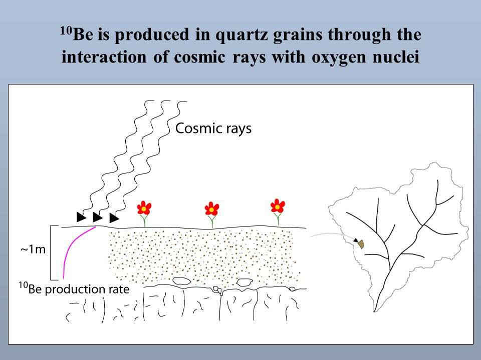 10 Be is produced in quartz grains through the interaction of cosmic rays with oxygen nuclei