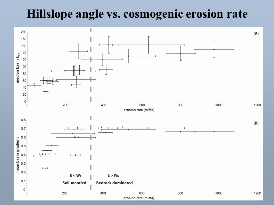 Hillslope angle vs. cosmogenic erosion rate