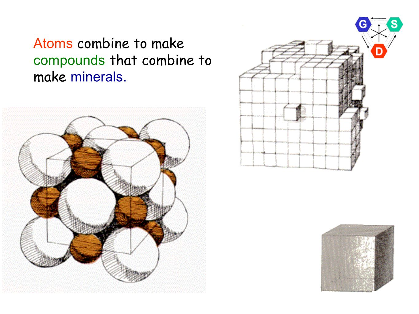 Atoms combine to make compounds that combine to make minerals.