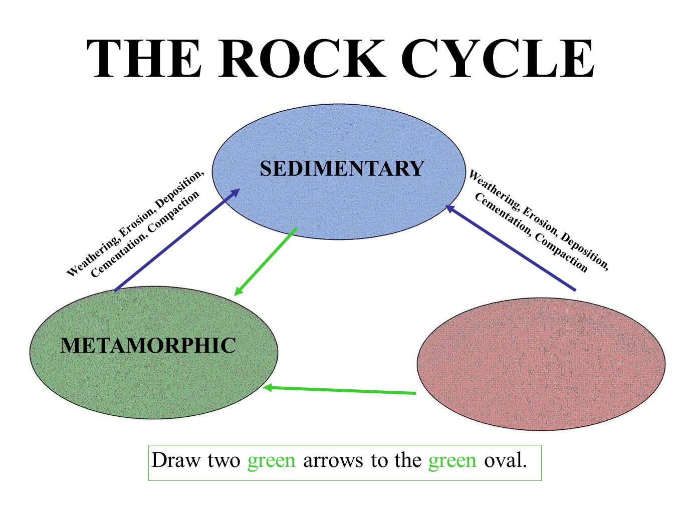 SEDIMENTARY Weathering, Erosion, Deposition, Cementation, Compaction Weathering, Erosion, Deposition, Cementation, Compaction THE ROCK CYCLE METAMORPH