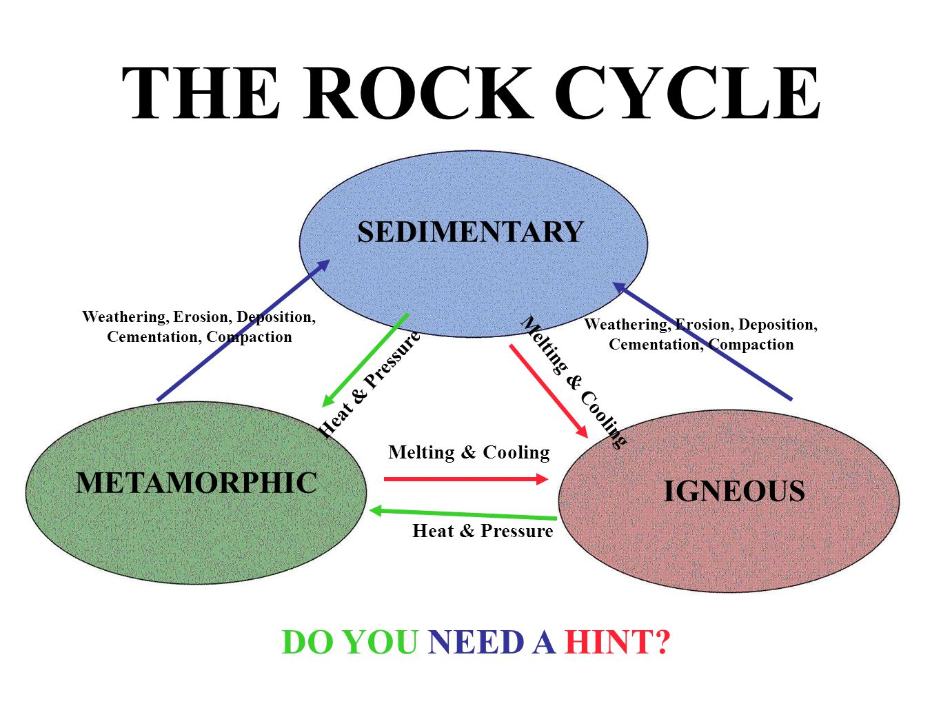 THE ROCK CYCLE DO YOU NEED A HINT? SEDIMENTARY METAMORPHIC Heat & Pressure IGNEOUS Heat & Pressure Weathering, Erosion, Deposition, Cementation, Compa