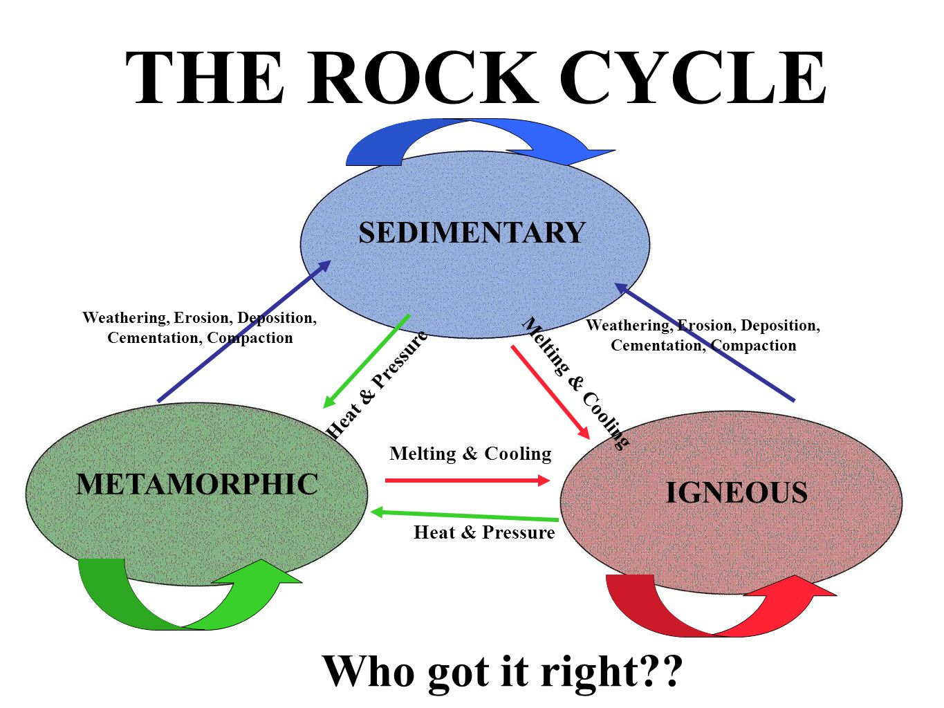 THE ROCK CYCLE Who got it right?? SEDIMENTARY METAMORPHIC Heat & Pressure IGNEOUS Heat & Pressure Weathering, Erosion, Deposition, Cementation, Compac