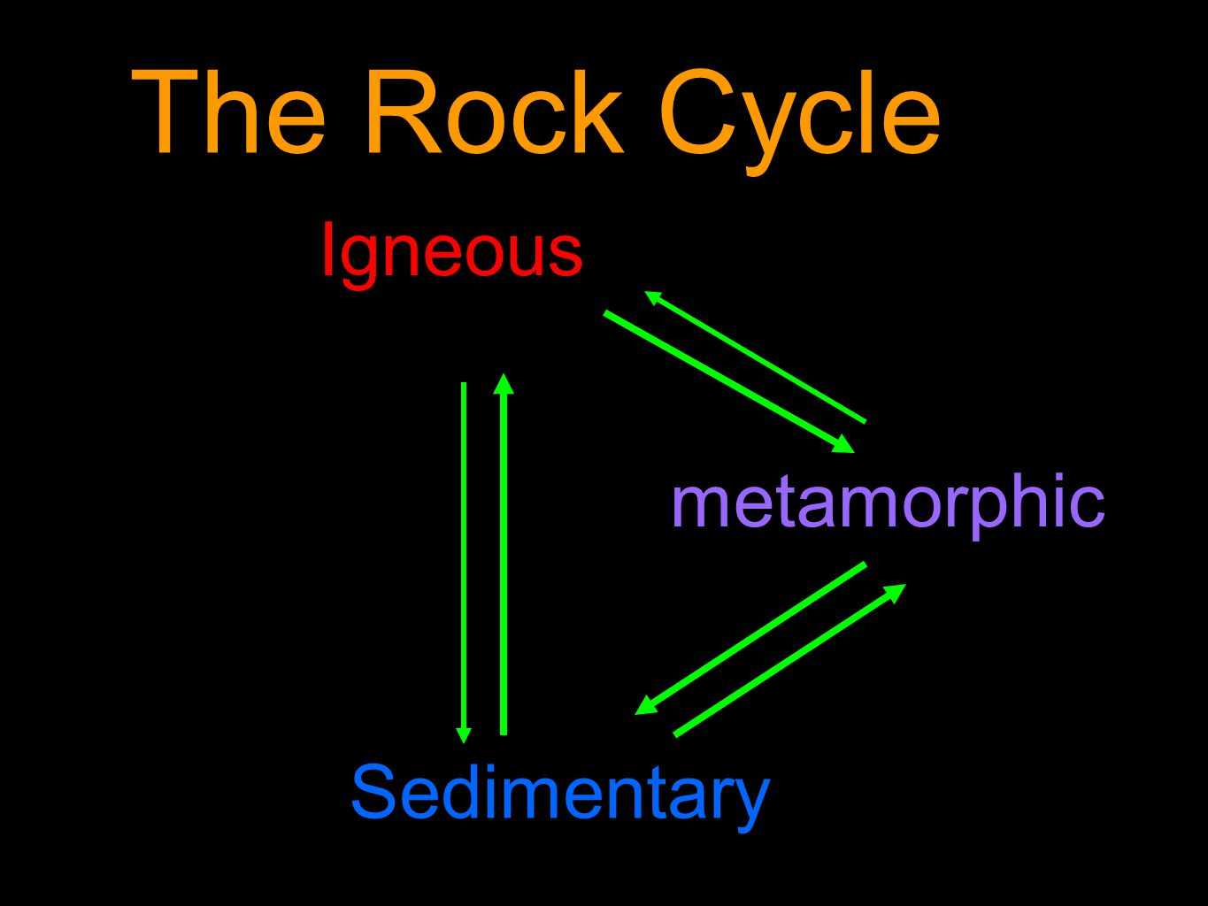 Igneous metamorphic Sedimentary The Rock Cycle