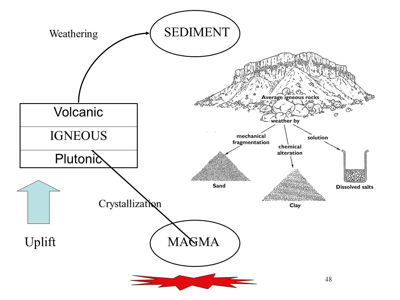 48 MAGMA Volcanic IGNEOUS Plutonic SEDIMENT Uplift Crystallization Weathering SEDIMENT