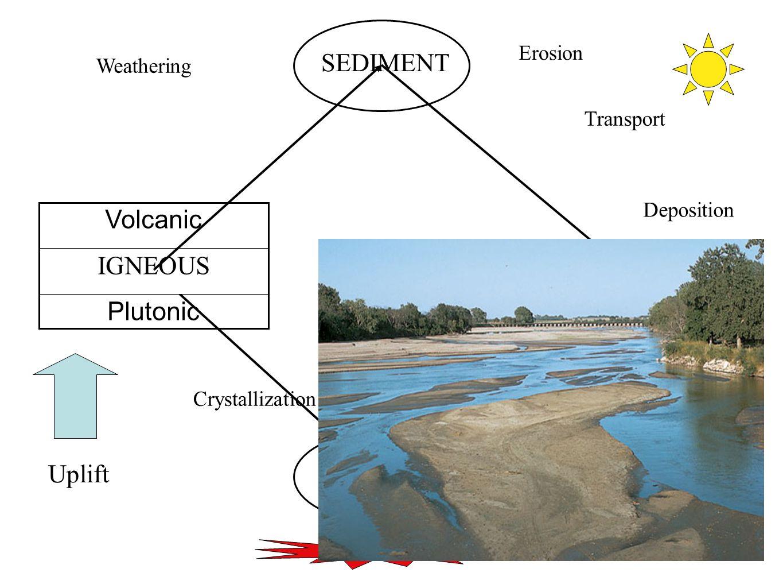 49 MAGMA Volcanic IGNEOUS Plutonic SEDIMENT SEDIMENTARY Uplift Crystallization Weathering Erosion Transport Deposition