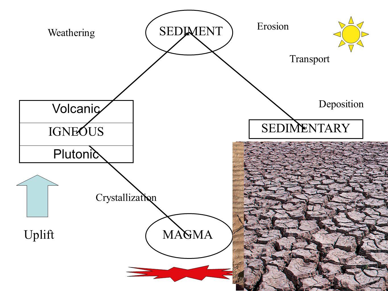 50 MAGMA Volcanic IGNEOUS Plutonic SEDIMENT SEDIMENTARY Uplift Crystallization Weathering Erosion Transport Deposition