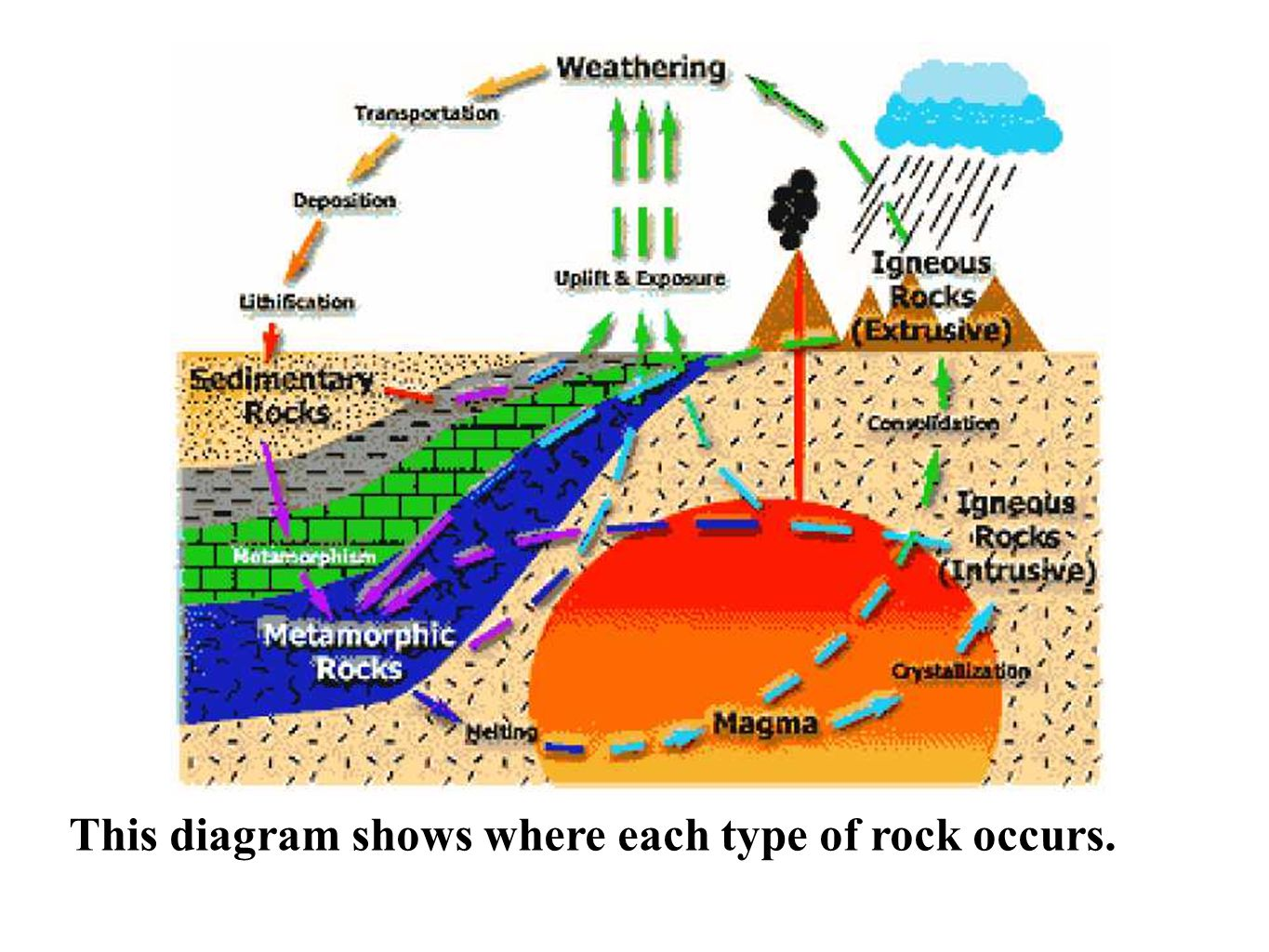 This diagram shows where each type of rock occurs.