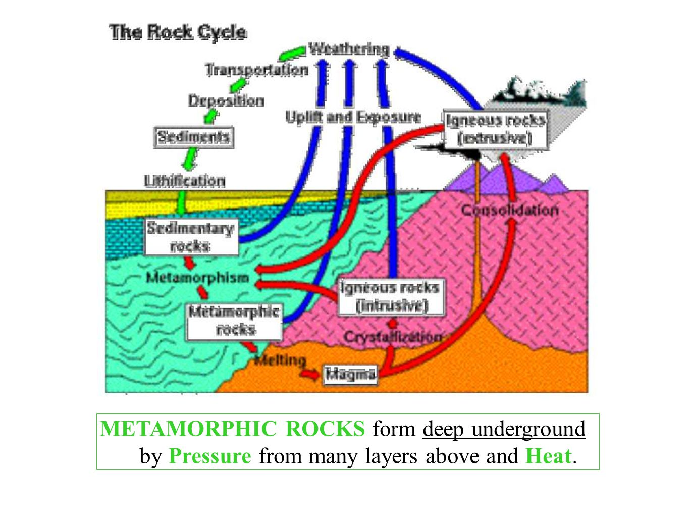 METAMORPHIC ROCKS form deep underground by Pressure from many layers above and Heat.
