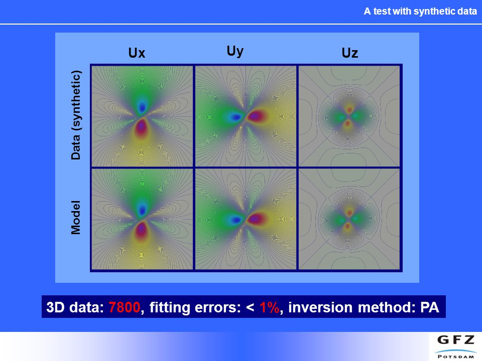 A test with synthetic data 3D data: 7800, fitting errors: < 1%, inversion method: PA Data (synthetic) Ux Uy Uz Model