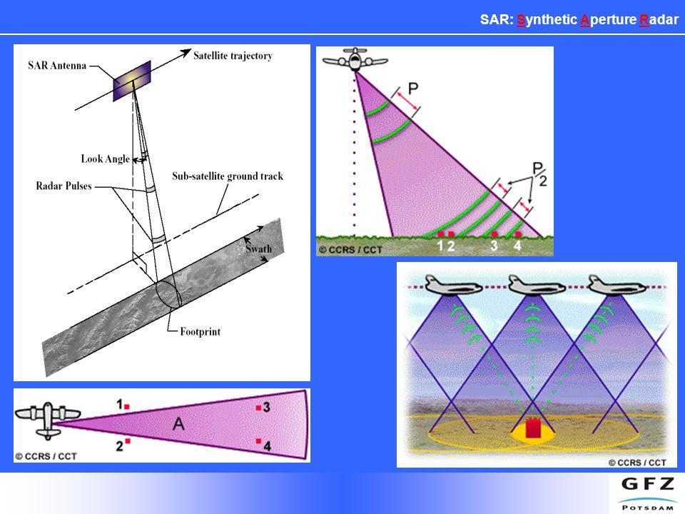 SAR: Synthetic Aperture Radar