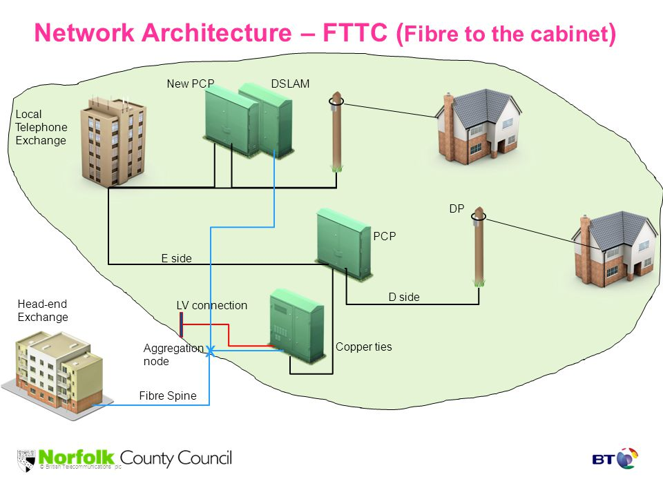 © British Telecommunications plc Network Architecture – FTTC ( Fibre to the cabinet ) Local Telephone Exchange E side D side DP PCP x Aggregation node Head-end Exchange Fibre Spine Copper ties LV connection New PCP DSLAM