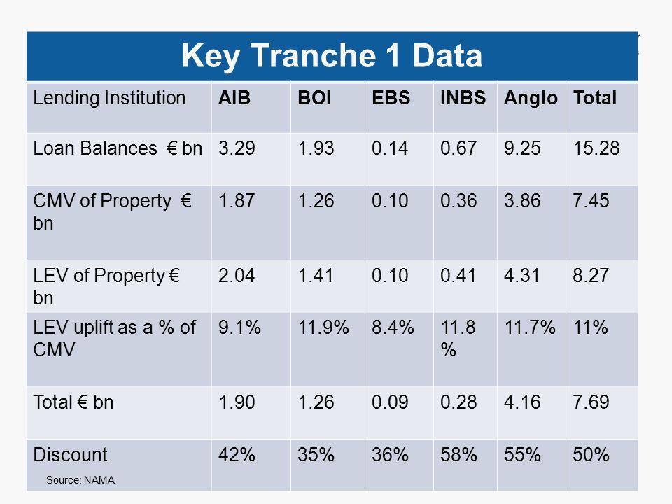 Insert footer on Slide Master Key Tranche 1 Data Lending InstitutionAIBBOIEBSINBSAngloTotal Loan Balances € bn3.291.930.140.679.2515.28 CMV of Property € bn 1.871.260.100.363.867.45 LEV of Property € bn 2.041.410.100.414.318.27 LEV uplift as a % of CMV 9.1%11.9%8.4%11.8 % 11.7%11% Total € bn1.901.260.090.284.167.69 Discount42%35%36%58%55%50% Source: NAMA