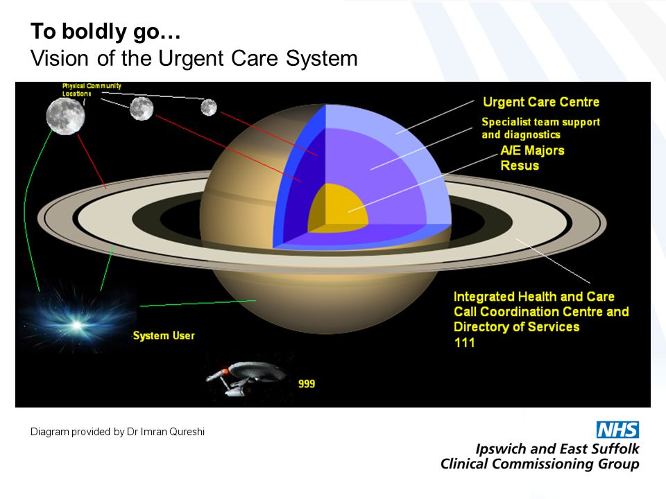 To boldly go… Vision of the Urgent Care System Diagram provided by Dr Imran Qureshi