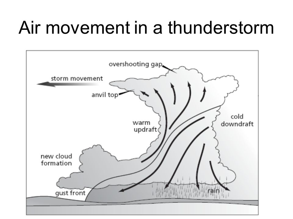 Air movement in a thunderstorm