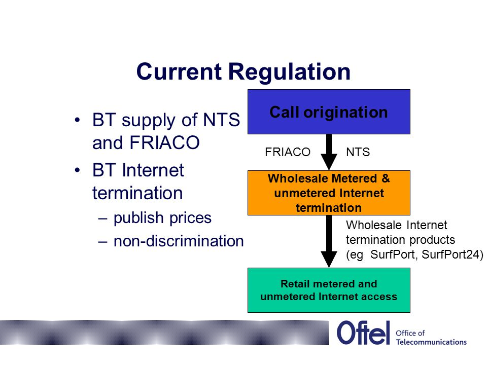 Current Regulation BT supply of NTS and FRIACO BT Internet termination –publish prices –non-discrimination Call origination Wholesale Metered & unmetered Internet termination Retail metered and unmetered Internet access FRIACONTS Wholesale Internet termination products (eg SurfPort, SurfPort24)