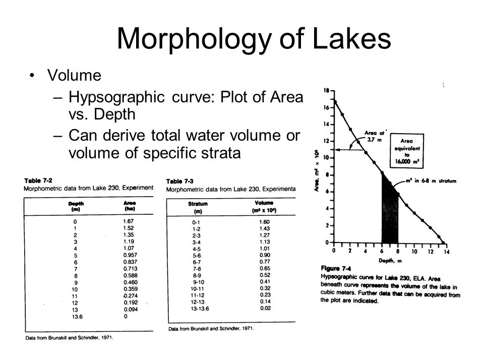 Morphology of Lakes Volume –Hypsographic curve: Plot of Area vs.