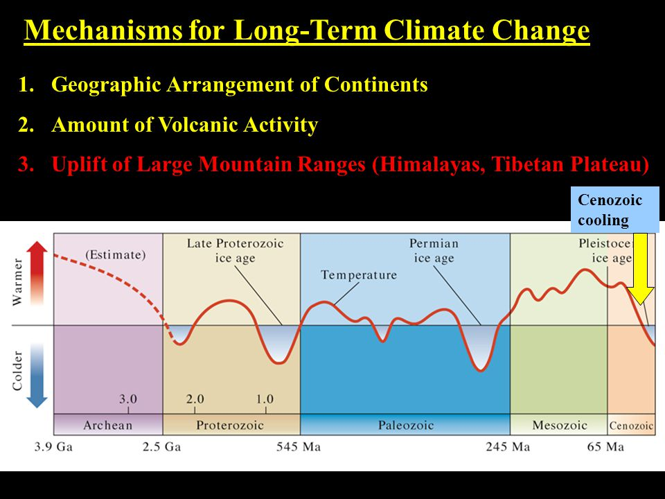 Mechanisms for Long-Term Climate Change 1.Geographic Arrangement of Continents 2.Amount of Volcanic Activity 3.Uplift of Large Mountain Ranges (Himalayas, Tibetan Plateau) Cenozoic cooling