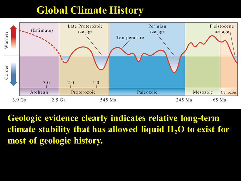 Global Climate History Geologic evidence clearly indicates relative long-term climate stability that has allowed liquid H 2 O to exist for most of geologic history.
