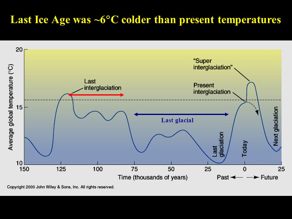 Last Ice Age was ~6  C colder than present temperatures Last glacial