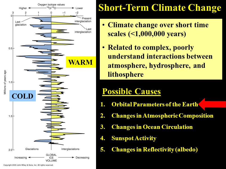 COLD WARM Possible Causes 1.Orbital Parameters of the Earth 2.Changes in Atmospheric Composition 3.Changes in Ocean Circulation 4.Sunspot Activity 5.Changes in Reflectivity (albedo) Short-Term Climate Change Climate change over short time scales (<1,000,000 years) Related to complex, poorly understand interactions between atmosphere, hydrosphere, and lithosphere